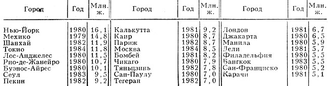 Крупнейшие города мира (с числом жителей св. 5 млн. ч., с пригородами)